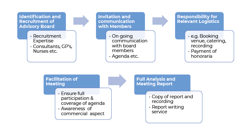 Advisory-Board-Process